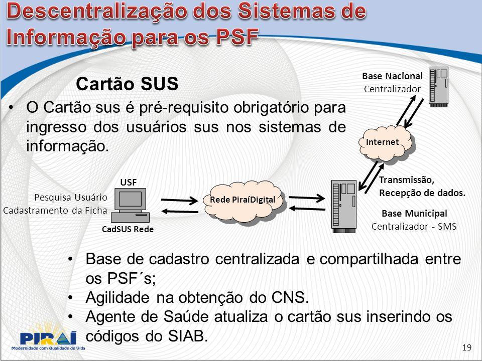 19 Cartão SUS Base Nacional Centralizador Base Municipal Centralizador - SMS Internet Transmissão, Recepção de dados.