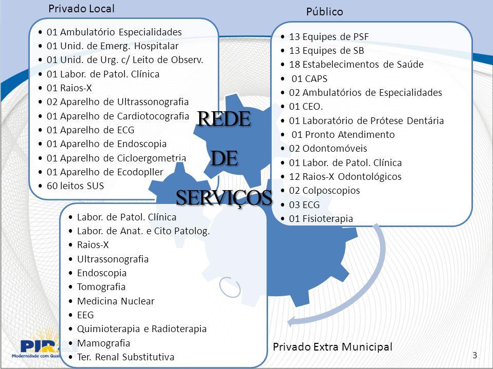 01 Ambulatório Especialidades 01 Unid.de Emerg. Hospitalar 01 Unid.