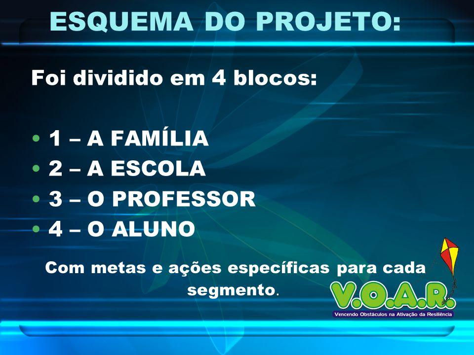 ESQUEMA DO PROJETO: Foi dividido em 4 blocos: 1 – A FAMÍLIA 2 – A ESCOLA 3 – O PROFESSOR 4 – O ALUNO Com metas e ações específicas para cada segmento.