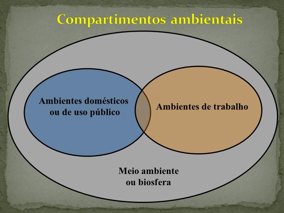 Meio ambiente ou biosfera Ambientes de trabalho Ambientes domésticos ou de uso público