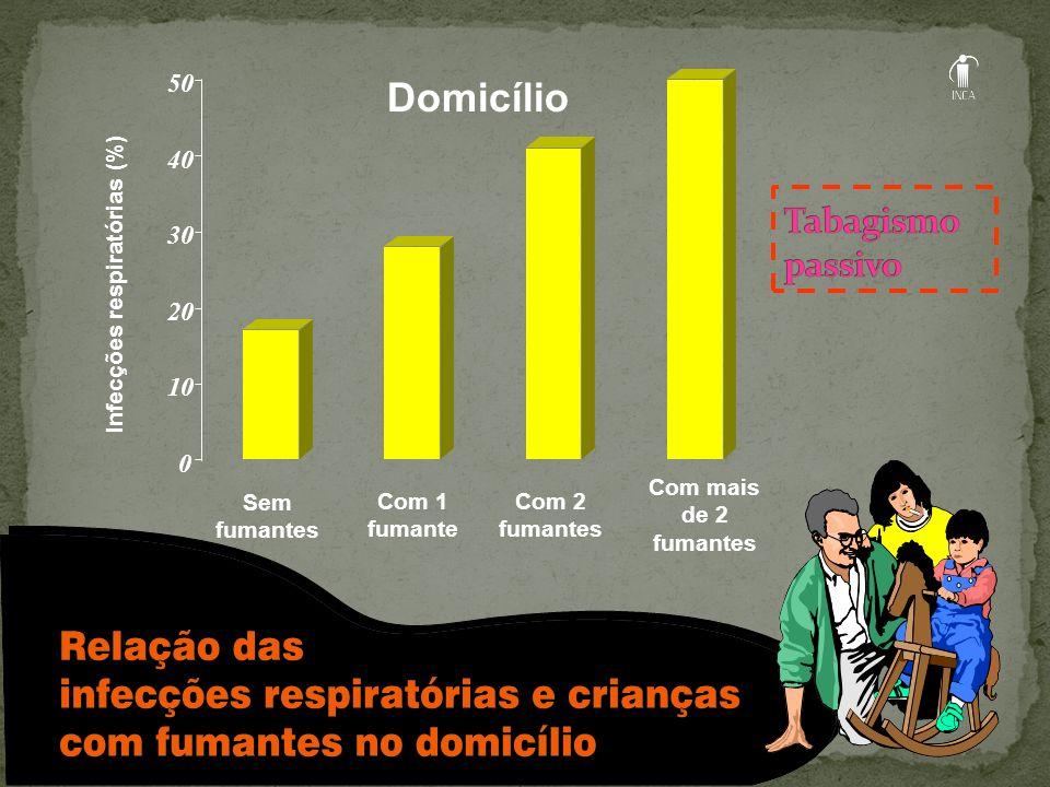 Infecções respiratórias (%) Sem fumantes Com 1 fumante Com 2 fumantes Com mais de 2 fumantes Domicílio 0 10 20 30 40 50