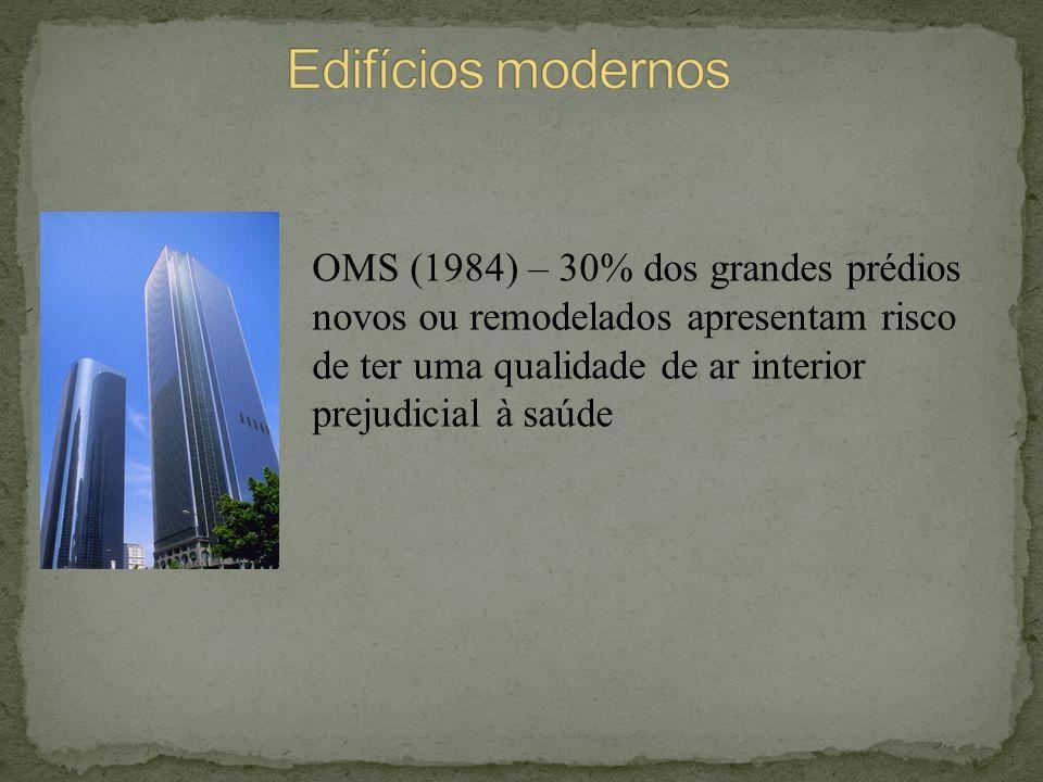 OMS (1984) – 30% dos grandes prédios novos ou remodelados apresentam risco de ter uma qualidade de ar interior prejudicial à saúde