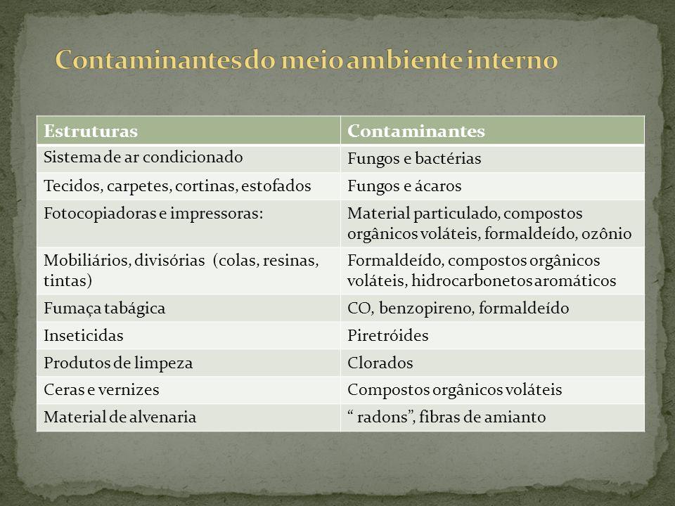 EstruturasContaminantes Sistema de ar condicionado Fungos e bactérias Tecidos, carpetes, cortinas, estofadosFungos e ácaros Fotocopiadoras e impressoras:Material particulado, compostos orgânicos voláteis, formaldeído, ozônio Mobiliários, divisórias (colas, resinas, tintas) Formaldeído, compostos orgânicos voláteis, hidrocarbonetos aromáticos Fumaça tabágicaCO, benzopireno, formaldeído InseticidasPiretróides Produtos de limpezaClorados Ceras e vernizesCompostos orgânicos voláteis Material de alvenaria radons, fibras de amianto