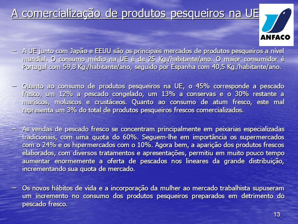 13 A comercialização de produtos pesqueiros na UE A UE junto com Japão e EEUU são os principais mercados de produtos pesqueiros a nível mundial.