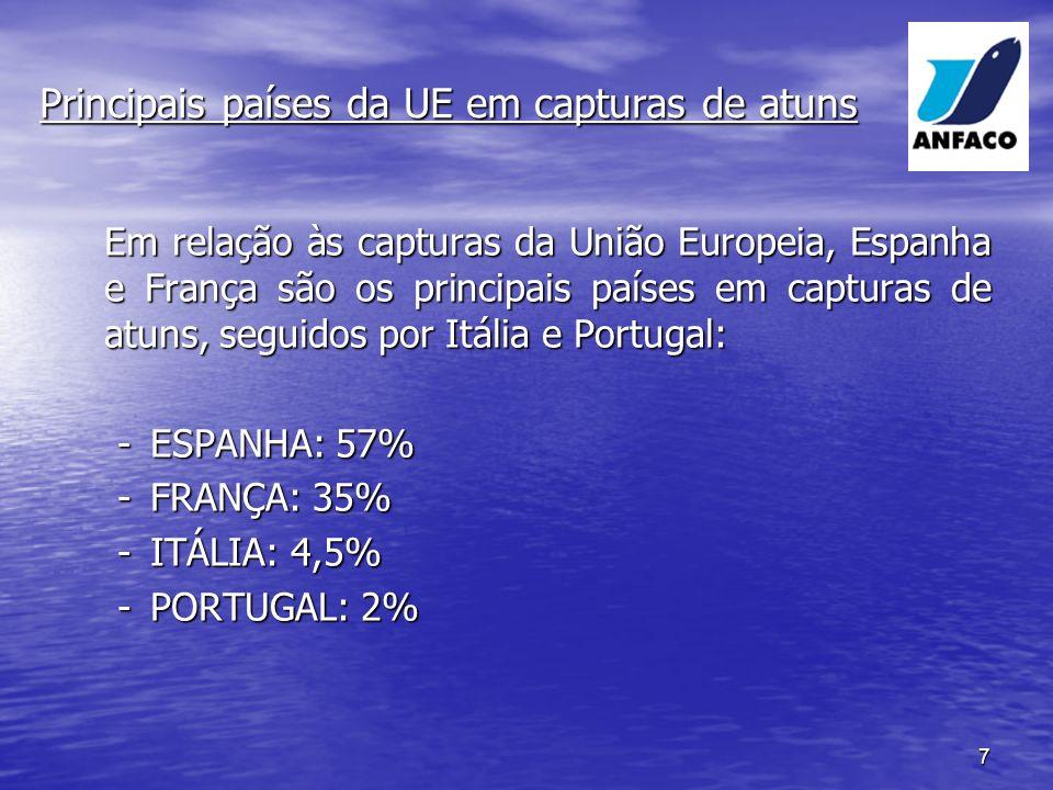 7 Em relação às capturas da União Europeia, Espanha e França são os principais países em capturas de atuns, seguidos por Itália e Portugal: -ESPANHA: 57% -FRANÇA: 35% -ITÁLIA: 4,5% -PORTUGAL: 2% Principais países da UE em capturas de atuns