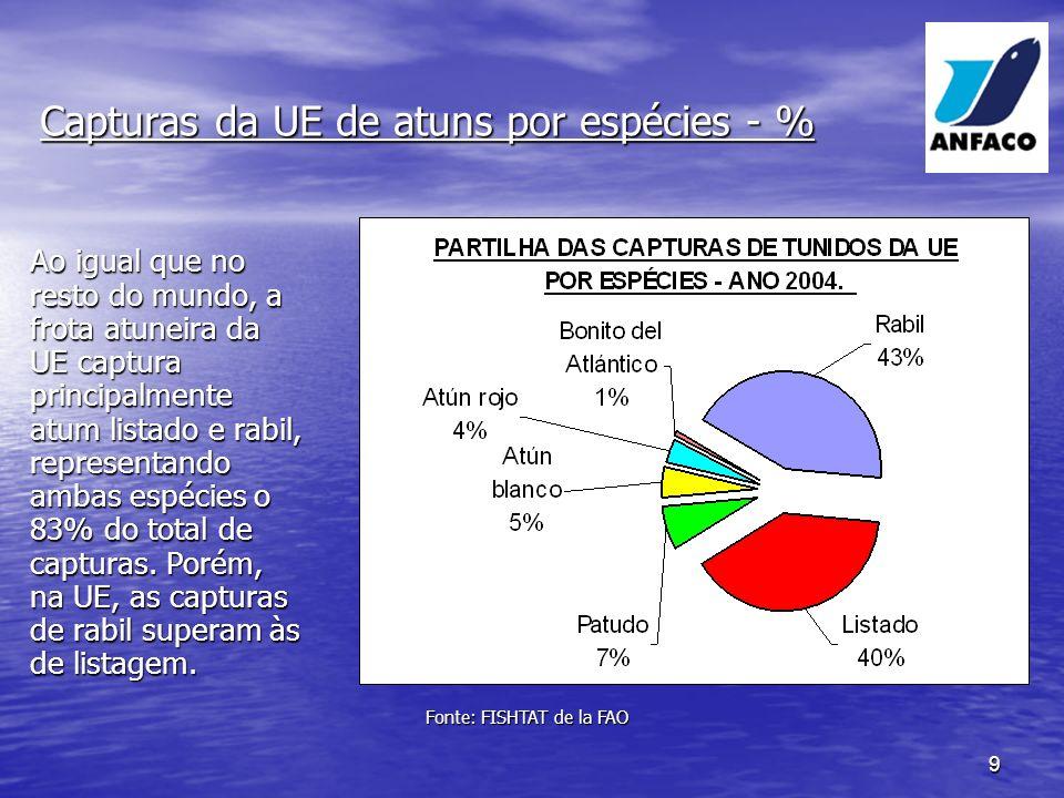 9 Ao igual que no resto do mundo, a frota atuneira da UE captura principalmente atum listado e rabil, representando ambas espécies o 83% do total de capturas.