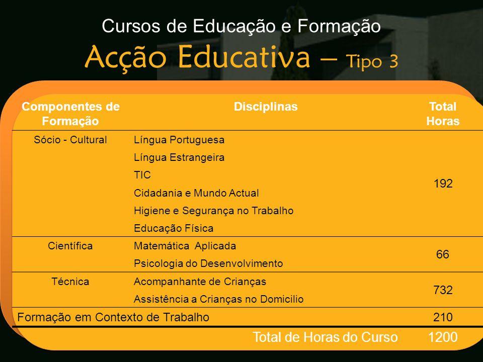 Cursos de Educação e Formação Acção Educativa – Tipo 3 Escola Secundária de Arganil Componentes de Formação DisciplinasTotal Horas Sócio - CulturalLín