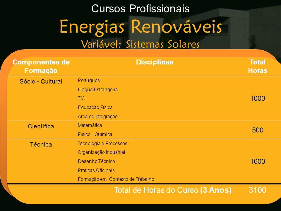 Cursos Profissionais Energias Renováveis Variável: Sistemas Solares Escola Secundária de Arganil Componentes de Formação DisciplinasTotal Horas Sócio