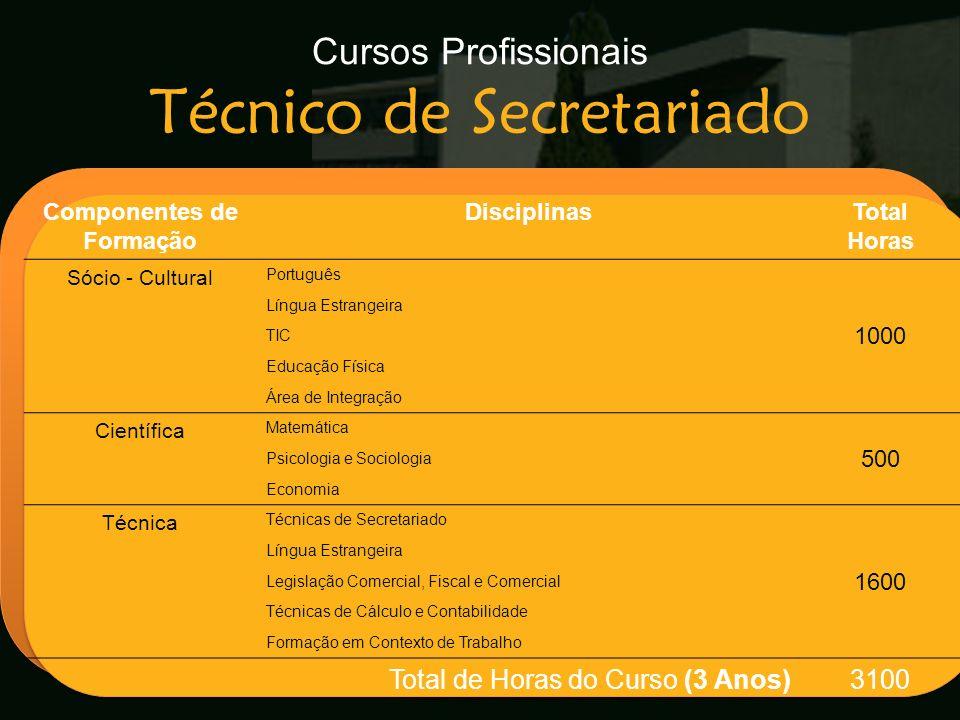 Escola Secundária de Arganil Componentes de Formação DisciplinasTotal Horas Sócio - Cultural Português 1000 Língua Estrangeira TIC Educação Física Áre