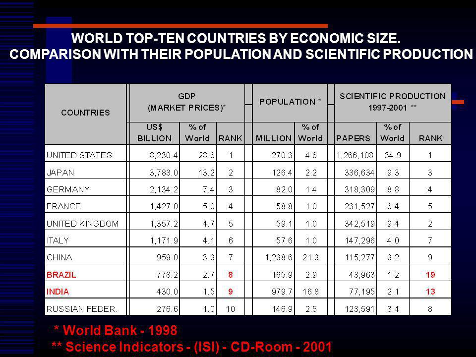 * World Bank - 1998 ** Science Indicators - (ISI) - CD-Room - 2001 WORLD TOP-TEN COUNTRIES BY ECONOMIC SIZE. COMPARISON WITH THEIR POPULATION AND SCIE