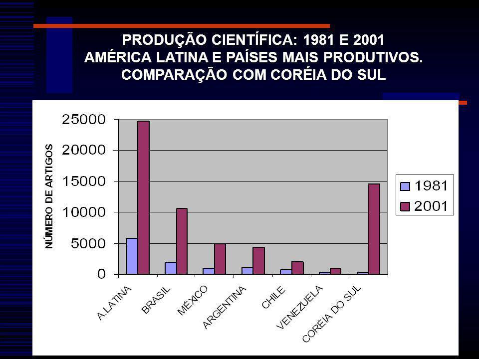 PRODUÇÃO CIENTÍFICA: 1981 E 2001 AMÉRICA LATINA E PAÍSES MAIS PRODUTIVOS. COMPARAÇÃO COM CORÉIA DO SUL