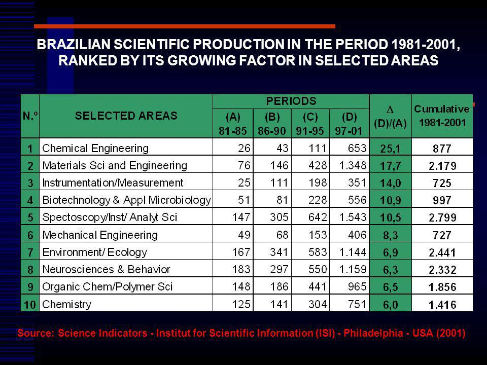 BRAZILIAN SCIENTIFIC PRODUCTION IN THE PERIOD 1981-2001, RANKED BY ITS GROWING FACTOR IN SELECTED AREAS Source: Science Indicators - Institut for Scie