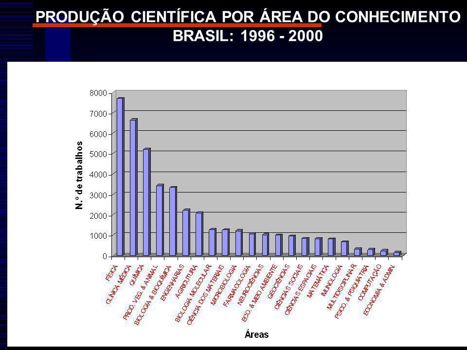 PRODUÇÃO CIENTÍFICA POR ÁREA DO CONHECIMENTO BRASIL: 1996 - 2000
