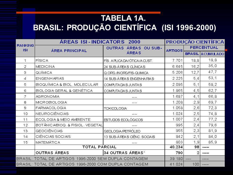 TABELA 1A. BRASIL: PRODUÇÃO CIENTÍFICA (ISI 1996-2000)