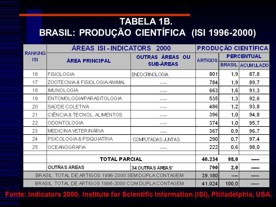 Fonte: Indicators 2000. Institute for Scientific Information (ISI), Philadelphia, USA. TABELA 1B. BRASIL: PRODUÇÃO CIENTÍFICA (ISI 1996-2000)