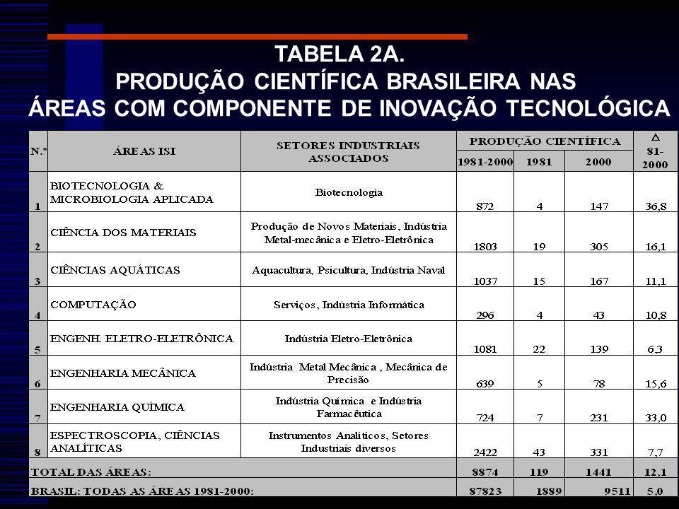 TABELA 2A. PRODUÇÃO CIENTÍFICA BRASILEIRA NAS ÁREAS COM COMPONENTE DE INOVAÇÃO TECNOLÓGICA