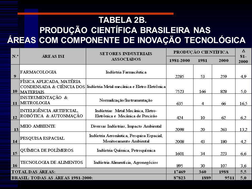 TABELA 2B. PRODUÇÃO CIENTÍFICA BRASILEIRA NAS ÁREAS COM COMPONENTE DE INOVAÇÃO TECNOLÓGICA