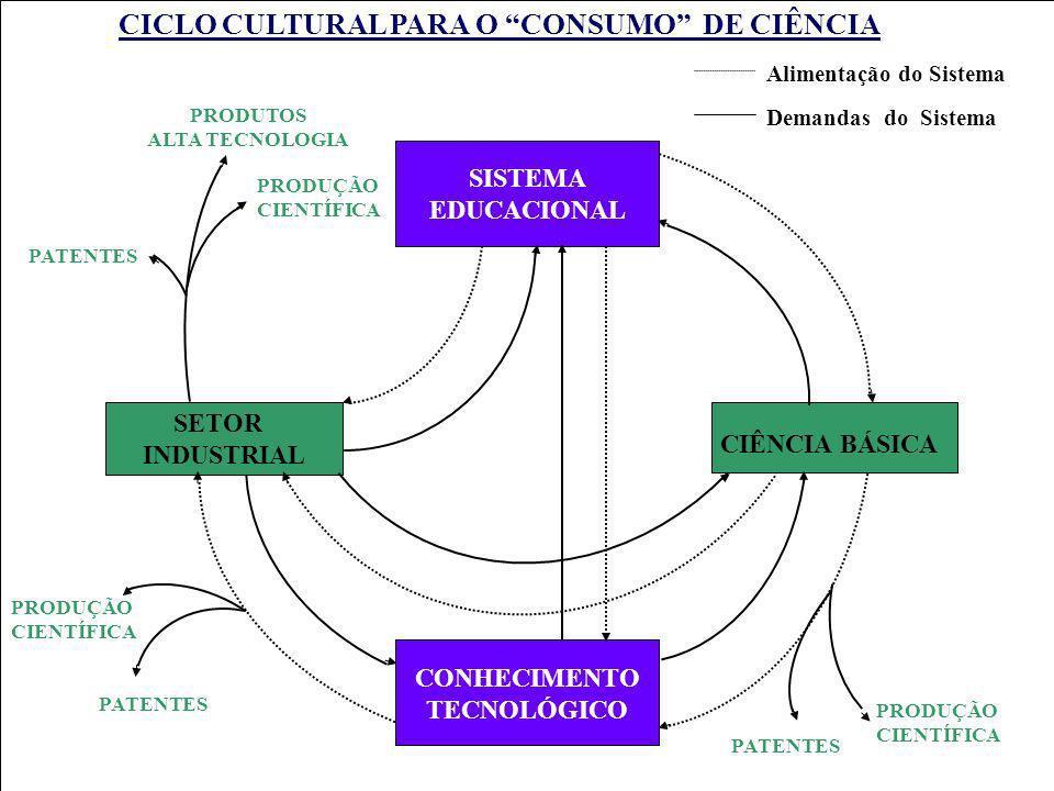 CICLO CULTURAL PARA O CONSUMO DE CIÊNCIA Alimentação do Sistema Demandas do Sistema PATENTES PRODUÇÃO CIENTÍFICA SISTEMA EDUCACIONAL CONHECIMENTO TECN