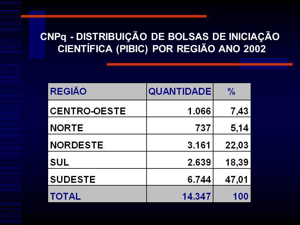 CNPq - DISTRIBUIÇÃO DE BOLSAS DE INICIAÇÃO CIENTÍFICA (PIBIC) POR REGIÃO ANO 2002