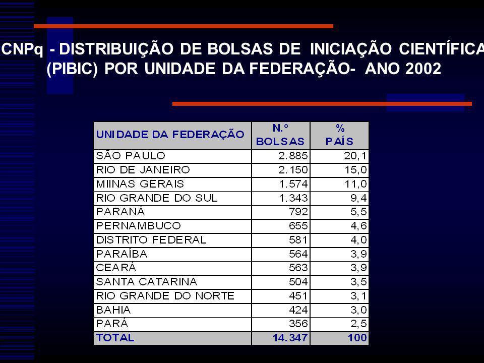CNPq - DISTRIBUIÇÃO DE BOLSAS DE INICIAÇÃO CIENTÍFICA (PIBIC) POR UNIDADE DA FEDERAÇÃO- ANO 2002