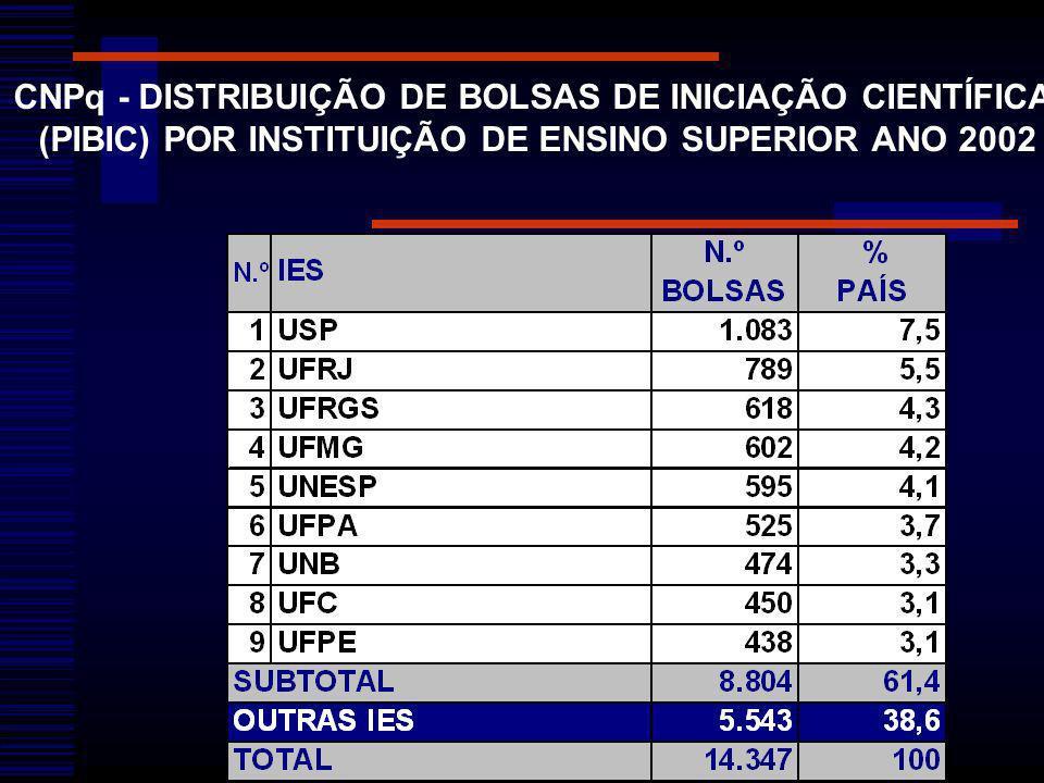 CNPq - DISTRIBUIÇÃO DE BOLSAS DE INICIAÇÃO CIENTÍFICA (PIBIC) POR INSTITUIÇÃO DE ENSINO SUPERIOR ANO 2002