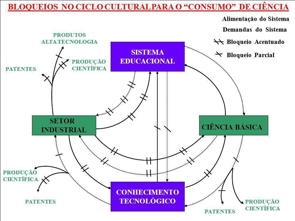 PRODUÇÃO CIENTÍFICA SISTEMA EDUCACIONAL CONHECIMENTO TECNOLÓGICO SETOR INDUSTRIAL CIÊNCIA BÁSICA PRODUÇÃO CIENTÍFICA PRODUTOS ALTA TECNOLOGIA PRODUÇÃO