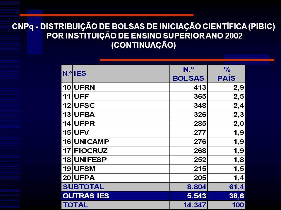 CNPq - DISTRIBUIÇÃO DE BOLSAS DE INICIAÇÃO CIENTÍFICA (PIBIC) POR INSTITUIÇÃO DE ENSINO SUPERIOR ANO 2002 (CONTINUAÇÃO)