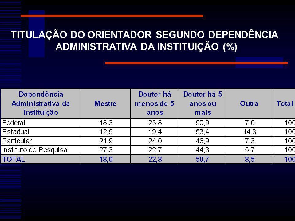 TITULAÇÃO DO ORIENTADOR SEGUNDO DEPENDÊNCIA ADMINISTRATIVA DA INSTITUIÇÃO (%)