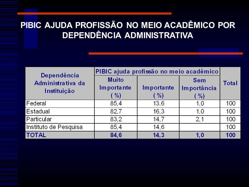 PIBIC AJUDA PROFISSÃO NO MEIO ACADÊMICO POR DEPENDÊNCIA ADMINISTRATIVA