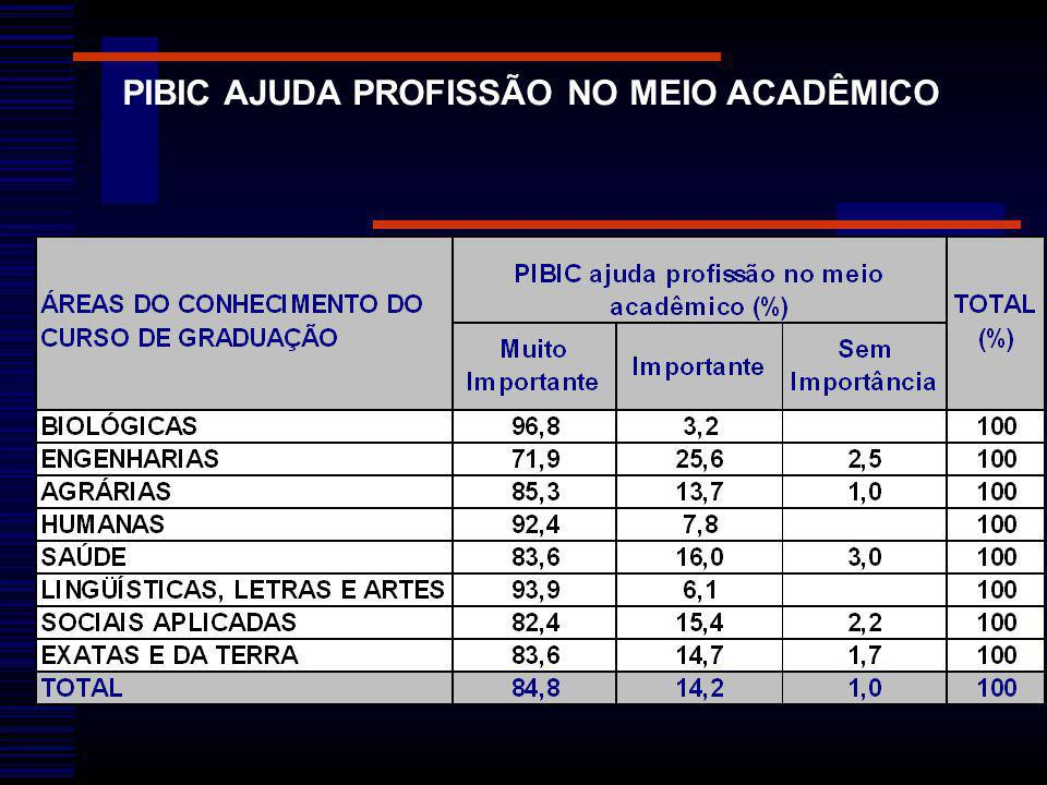 PIBIC AJUDA PROFISSÃO NO MEIO ACADÊMICO