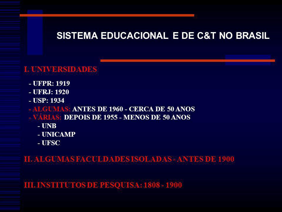 SISTEMA EDUCACIONAL E DE C&T NO BRASIL I. UNIVERSIDADES - UFPR: 1919 - UFRJ: 1920 - USP: 1934 - ALGUMAS: ANTES DE 1960 - CERCA DE 50 ANOS - VÁRIAS: DE