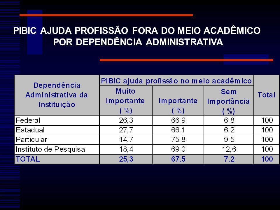 PIBIC AJUDA PROFISSÃO FORA DO MEIO ACADÊMICO POR DEPENDÊNCIA ADMINISTRATIVA