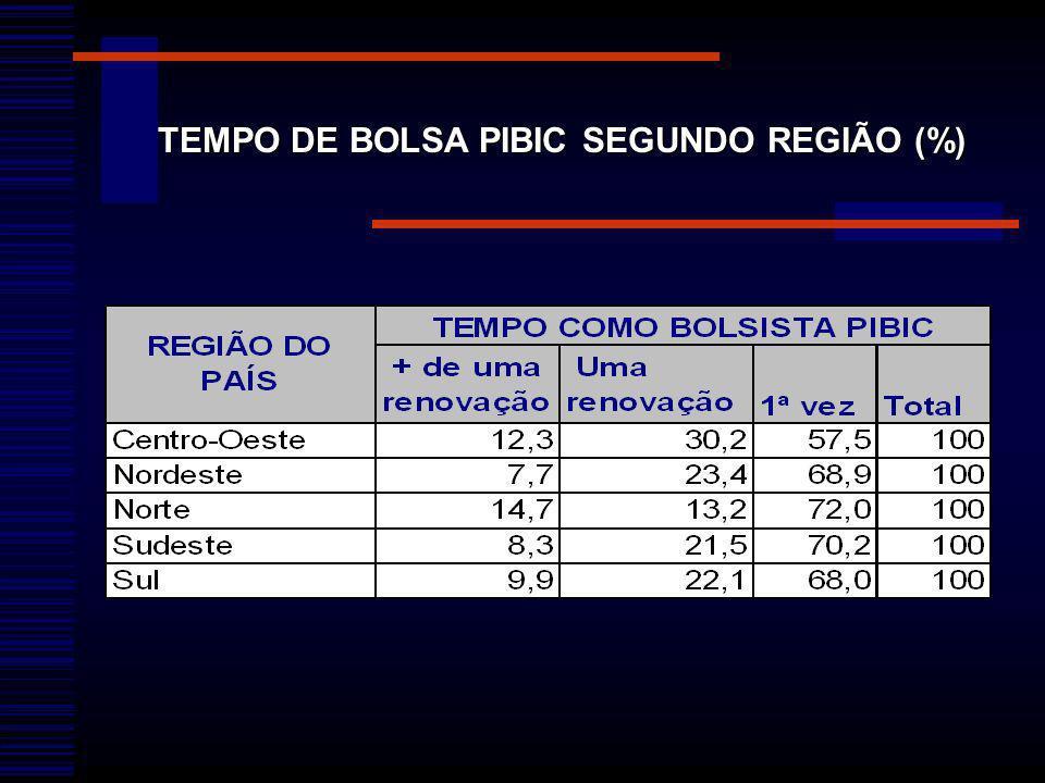 TEMPO DE BOLSA PIBIC SEGUNDO REGIÃO (%)