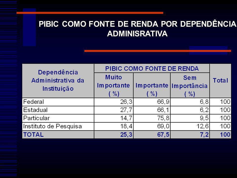 PIBIC COMO FONTE DE RENDA POR DEPENDÊNCIA ADMINISRATIVA