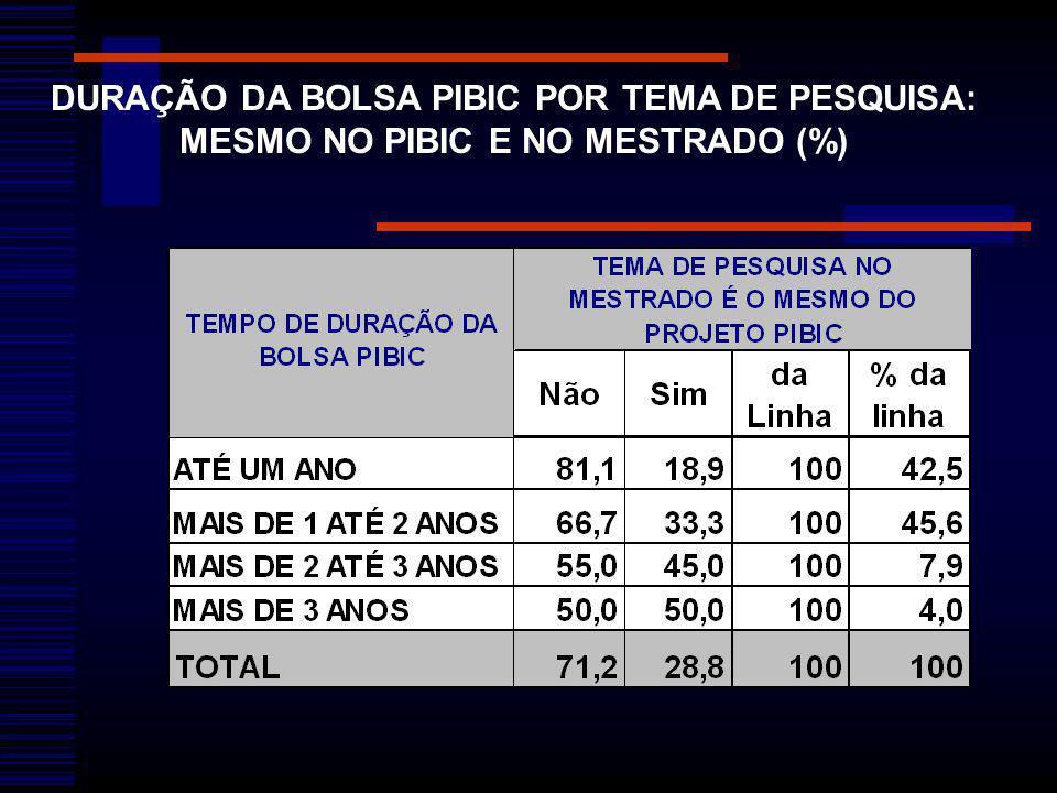 DURAÇÃO DA BOLSA PIBIC POR TEMA DE PESQUISA: MESMO NO PIBIC E NO MESTRADO (%)