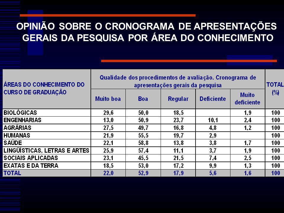 OPINIÃO SOBRE O CRONOGRAMA DE APRESENTAÇÕES GERAIS DA PESQUISA POR ÁREA DO CONHECIMENTO