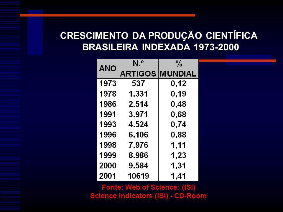 CRESCIMENTO DA PRODUÇÃO CIENTÍFICA BRASILEIRA INDEXADA 1973-2000 Fonte: Web of Science: (ISI) Science Indicators (ISI) - CD-Room