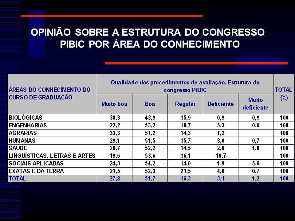 OPINIÃO SOBRE A ESTRUTURA DO CONGRESSO PIBIC POR ÁREA DO CONHECIMENTO