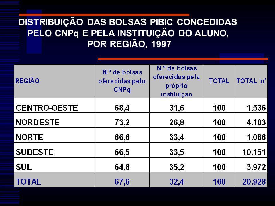 DISTRIBUIÇÃO DAS BOLSAS PIBIC CONCEDIDAS PELO CNPq E PELA INSTITUIÇÃO DO ALUNO, POR REGIÃO, 1997