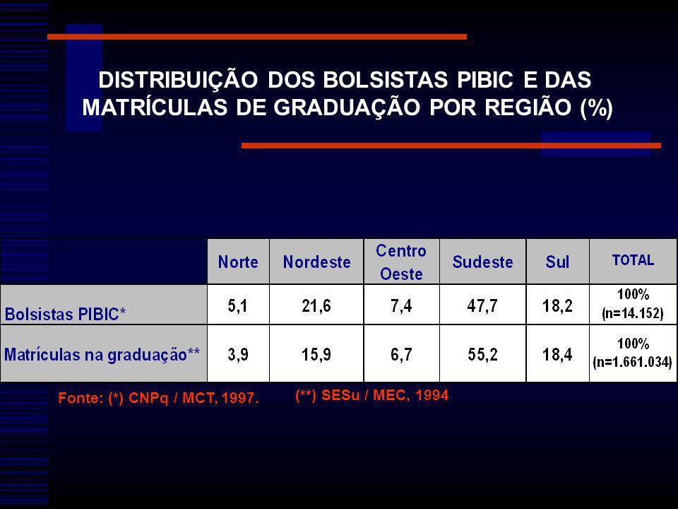 DISTRIBUIÇÃO DOS BOLSISTAS PIBIC E DAS MATRÍCULAS DE GRADUAÇÃO POR REGIÃO (%) Fonte: (*) CNPq / MCT, 1997. (**) SESu / MEC, 1994