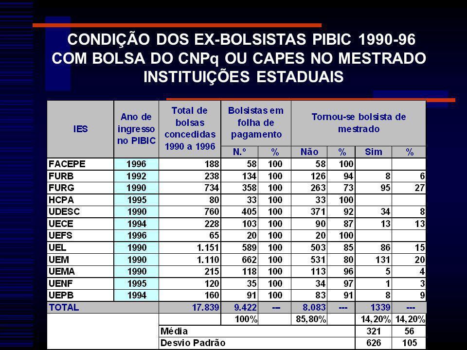 CONDIÇÃO DOS EX-BOLSISTAS PIBIC 1990-96 COM BOLSA DO CNPq OU CAPES NO MESTRADO INSTITUIÇÕES ESTADUAIS