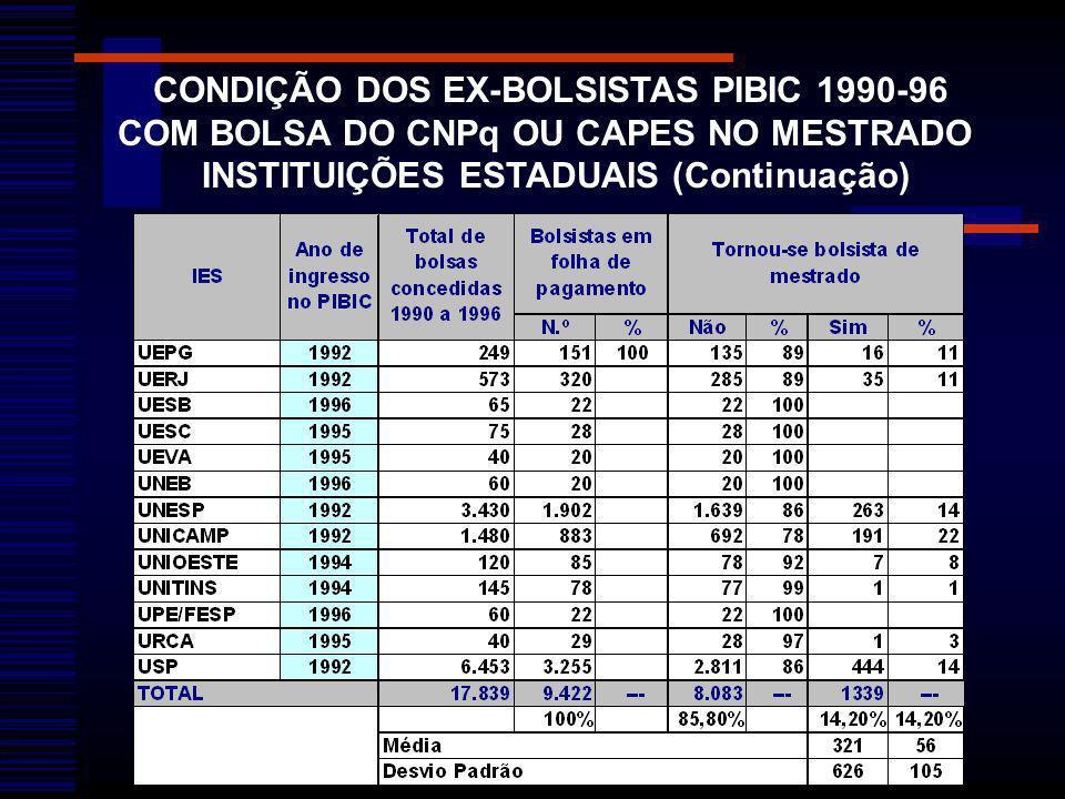 CONDIÇÃO DOS EX-BOLSISTAS PIBIC 1990-96 COM BOLSA DO CNPq OU CAPES NO MESTRADO INSTITUIÇÕES ESTADUAIS (Continuação)