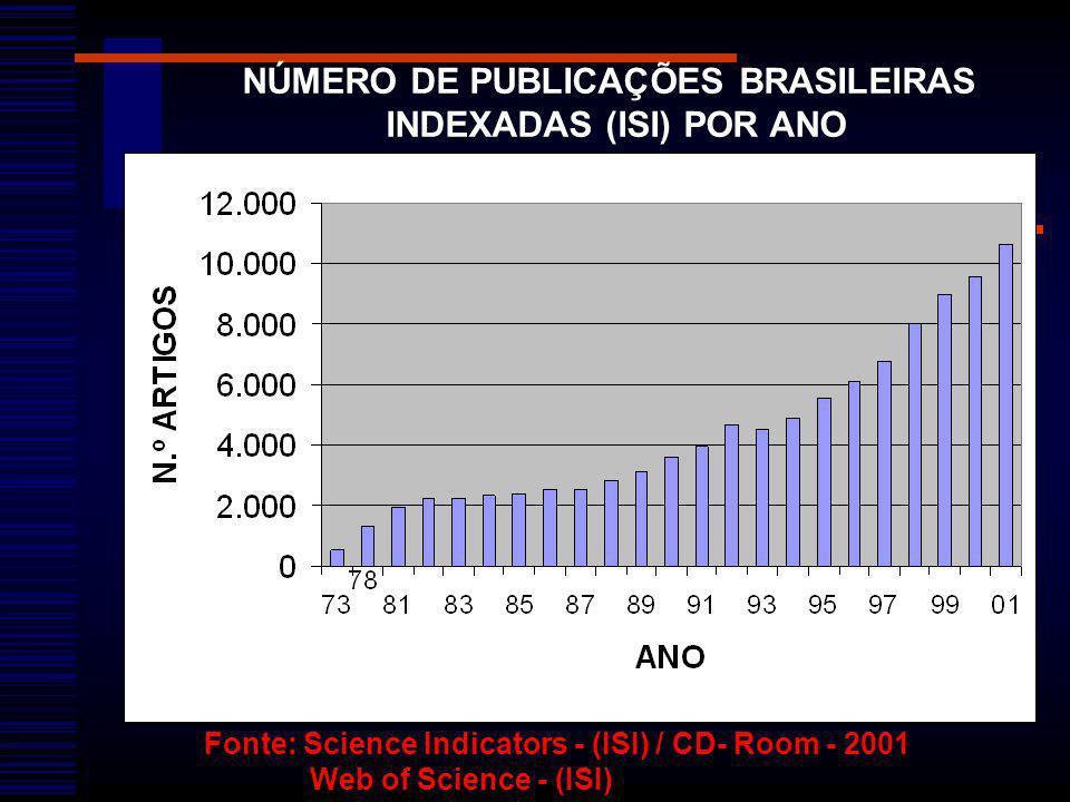 Fonte: Science Indicators - (ISI) / CD- Room - 2001 Web of Science - (ISI) NÚMERO DE PUBLICAÇÕES BRASILEIRAS INDEXADAS (ISI) POR ANO
