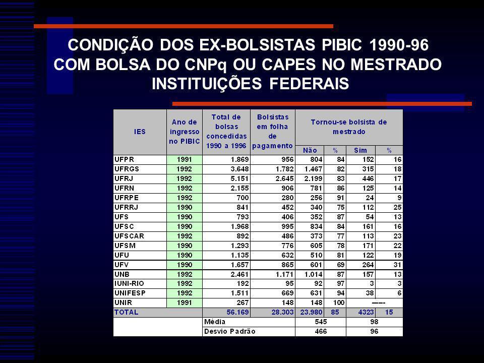 CONDIÇÃO DOS EX-BOLSISTAS PIBIC 1990-96 COM BOLSA DO CNPq OU CAPES NO MESTRADO INSTITUIÇÕES FEDERAIS