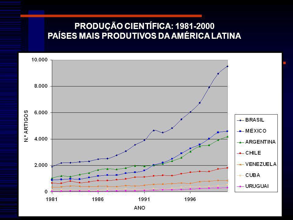 PRODUÇÃO CIENTÍFICA: 1981-2000 PAÍSES MAIS PRODUTIVOS DA AMÉRICA LATINA