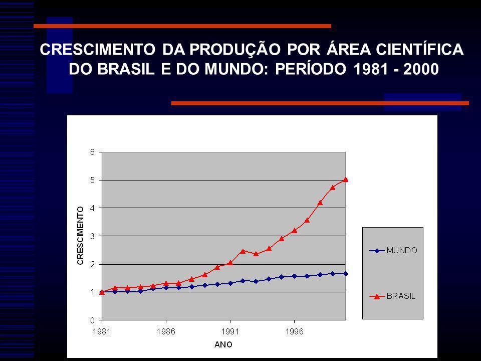 CRESCIMENTO DA PRODUÇÃO POR ÁREA CIENTÍFICA DO BRASIL E DO MUNDO: PERÍODO 1981 - 2000