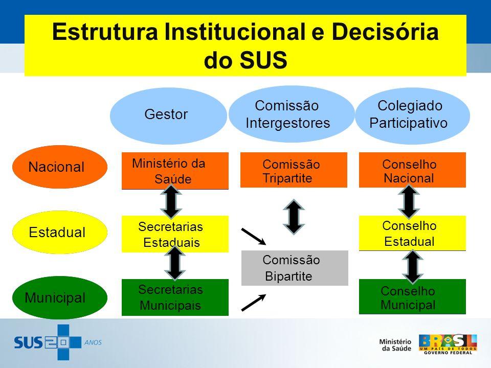 Estrutura Institucional e Decisória do SUS Nacional Estadual Municipal Ministério da Saúde Secretarias Estaduais Secretarias Municipais Comissão Tripa
