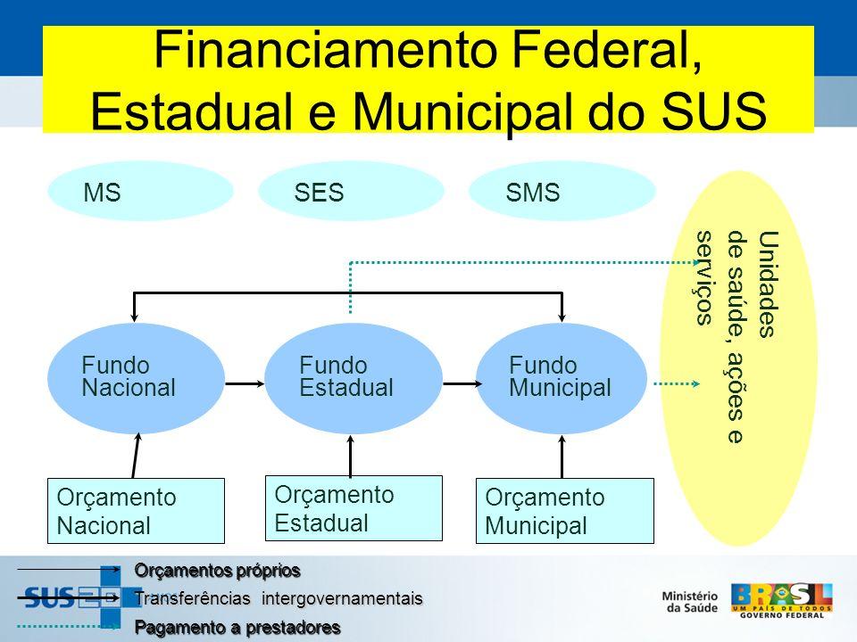 Financiamento Federal, Estadual e Municipal do SUS Orçamentos próprios Transferências intergovernamentais Pagamento a prestadores Fundo Nacional Fundo