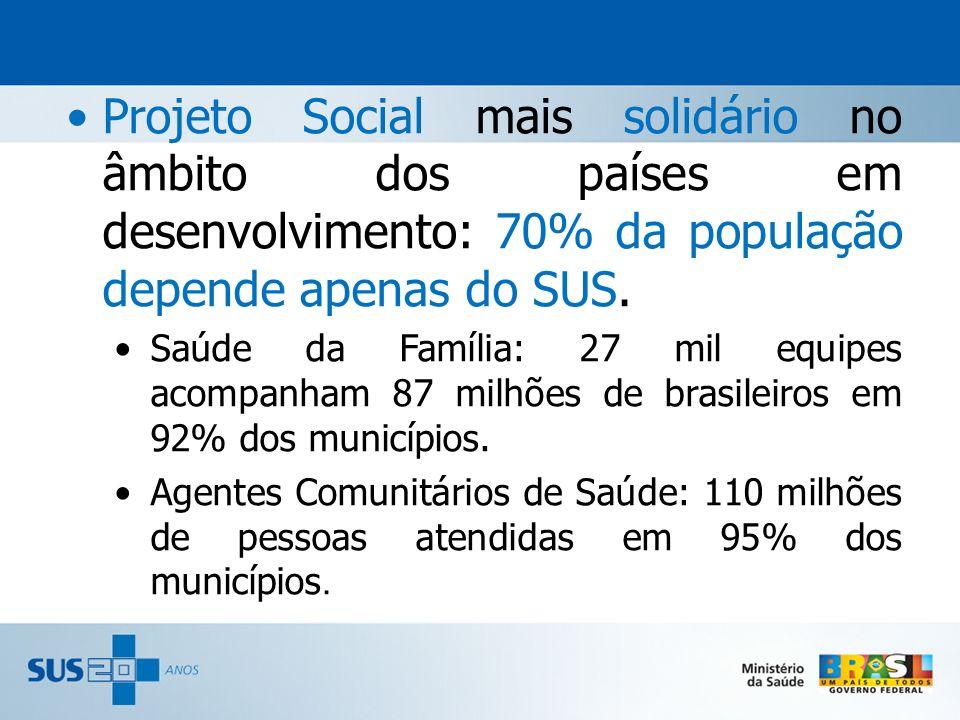 Projeto Social mais solidário no âmbito dos países em desenvolvimento: 70% da população depende apenas do SUS. Saúde da Família: 27 mil equipes acompa