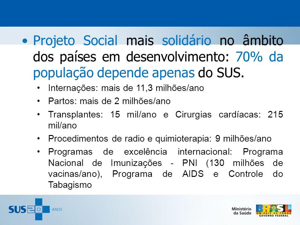 Projeto Social mais solidário no âmbito dos países em desenvolvimento: 70% da população depende apenas do SUS. Internações: mais de 11,3 milhões/ano P